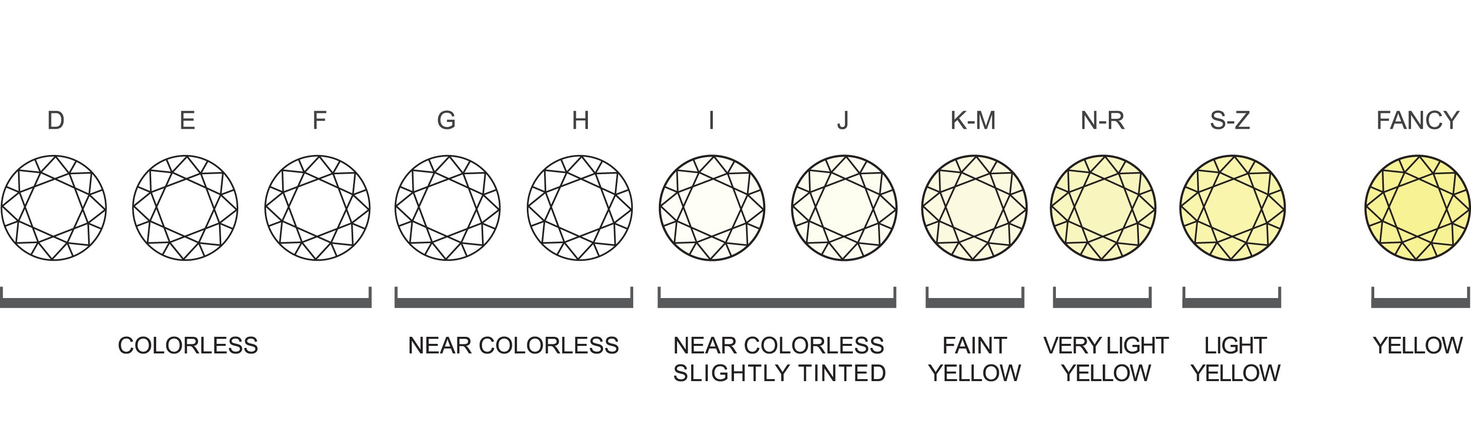 Solitaire diamine jewels llc diamond color scale nvjuhfo Images